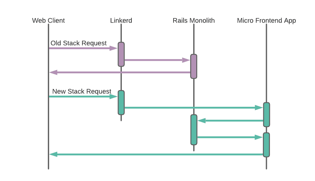 Image of a sample request diagram showing Linkerd routing to the Rails monolith and the micro frontend.