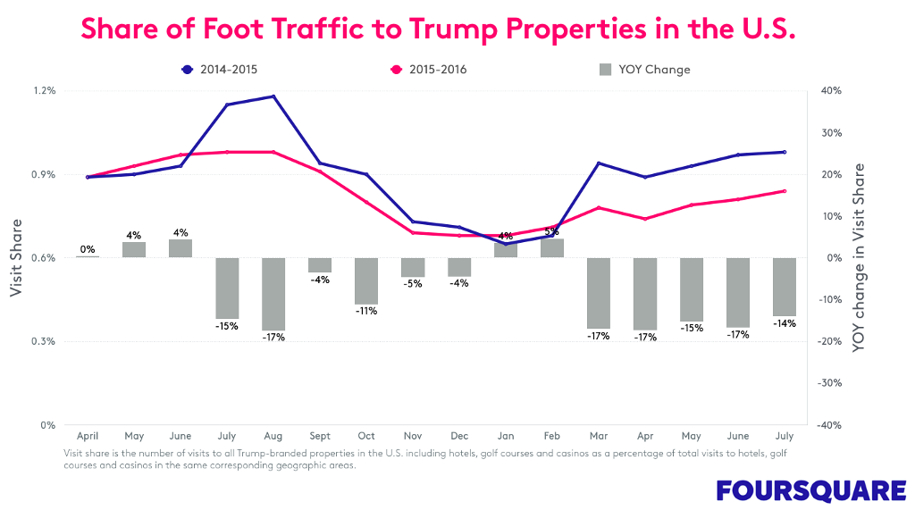 share of foot traffic chart for Trump properties in the U.S.