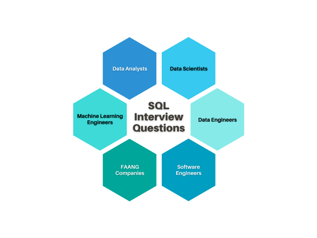 SQL Interview Questions You Must Prepare: The Ultimate Guide