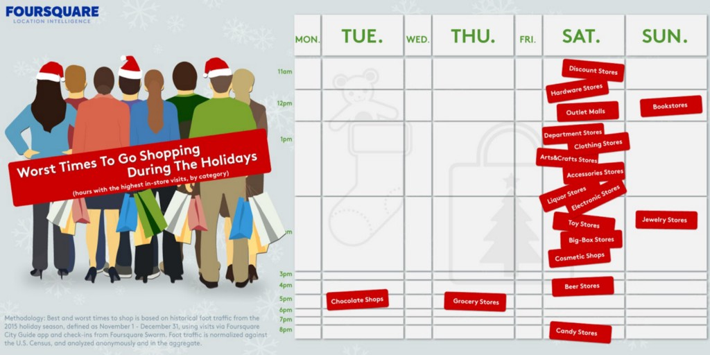 worst times to go shopping during the holidays