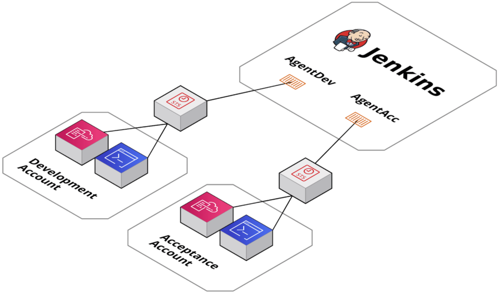 Merapar DevOps — Use AWS ECS for multi account deployments with Jenkins