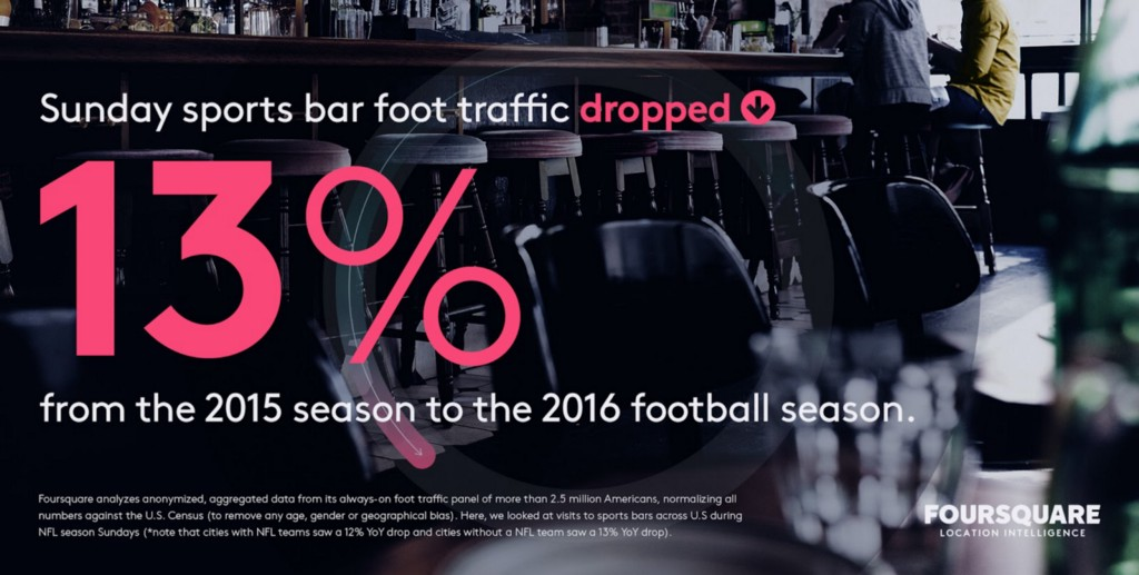 Sunday sports bar foot traffic dropped year over year