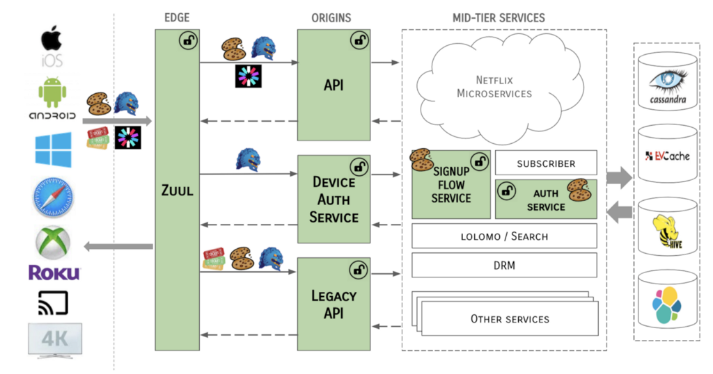 Multiple tokens flowing through the server ecosystem