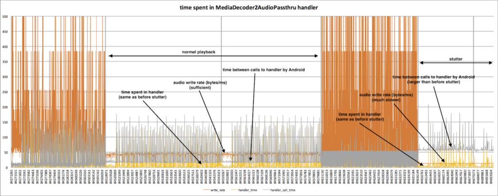 A graph showing time spent in the thread handler and audio data throughput.