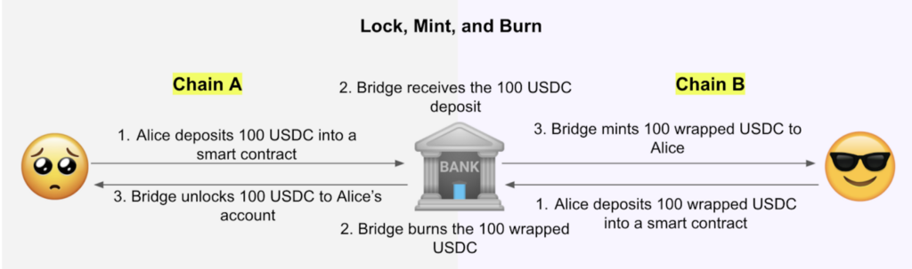 Secure The Bridge: Cross-Chain Communication Done Right, Part I