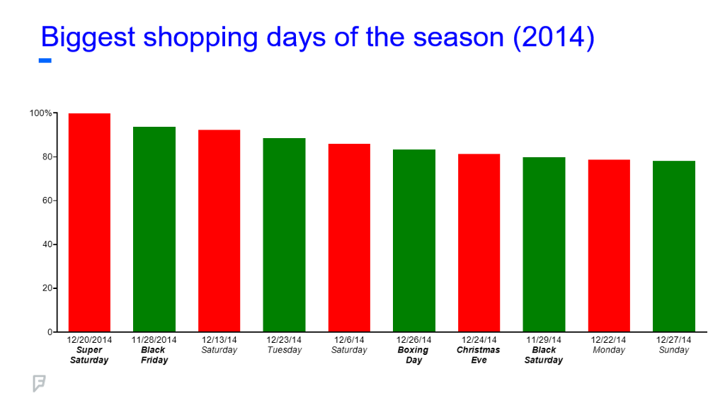 chart showing the biggest shopping days in 2014