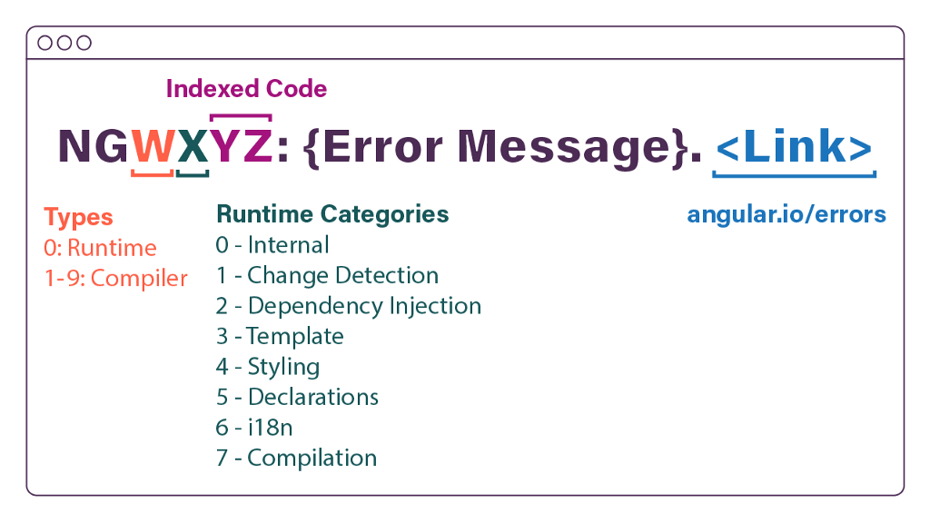 Graphic of the Angular Error Messages format