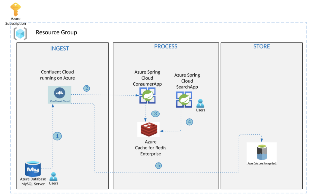 Real-Time Search and Analytics with Confluent, Azure, Redis, and Spring Cloud