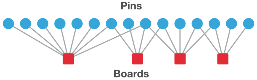 Introducing Pixie, an advanced graph-based recommendation system