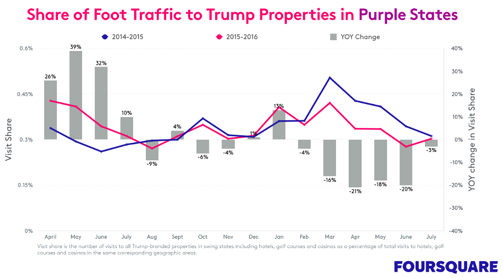 share of foot traffic chart for Trump Properties in purple states