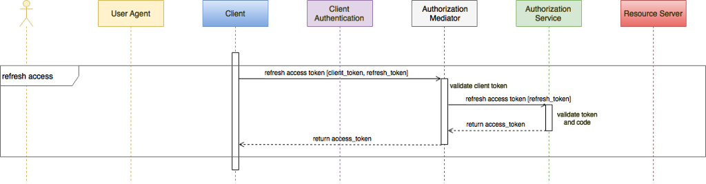 to refresh the user access token the same mediation server can be used this time if the client integrity token is valid the refresh token is passed on to