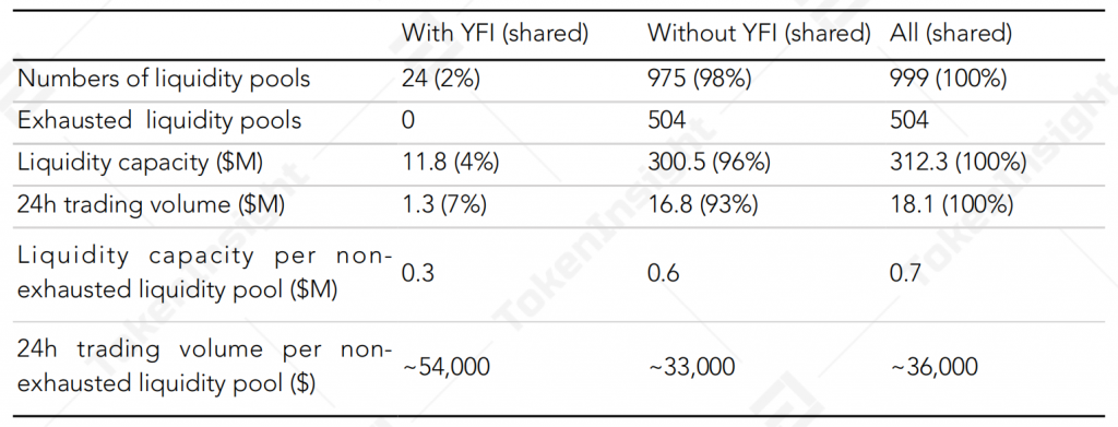 Comparison of shared liquidity pools with and without YFI token | TokenInsight