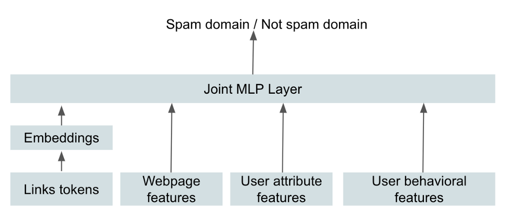 How Pinterest Fights Spam Using Machine Learning
