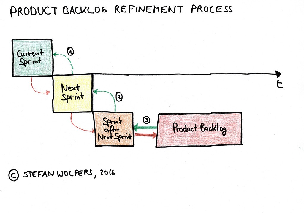 Product Backlog Refinement Productcoalition