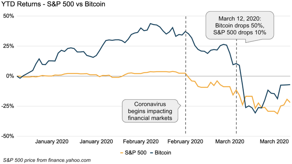 On the Recent Market Crash and Bitcoin's Value Proposition
