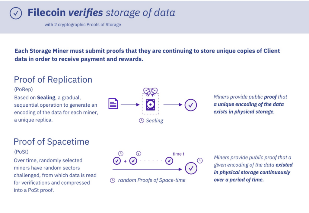 Proof of Storage in filecoin