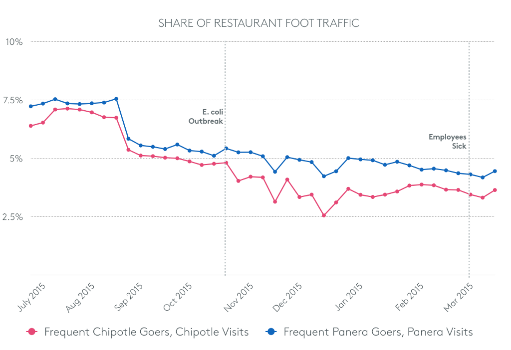 chart of restaurant foot traffic after E. coli outbreak