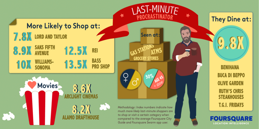 last-minute shopper more likely to shop at stats