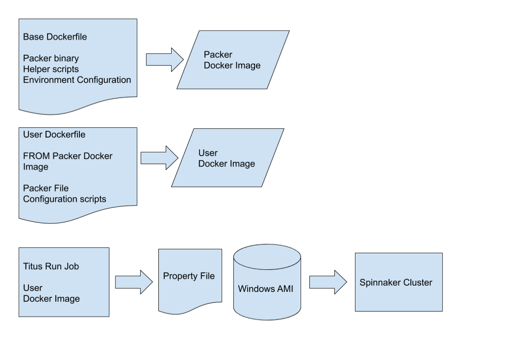 Flow chart showing how Docker image inheretance is used in the creation of a Windows AMI.
