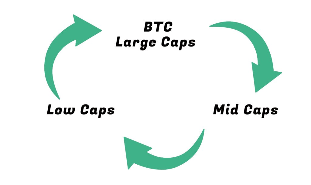 medium cryptocurrency market cycle