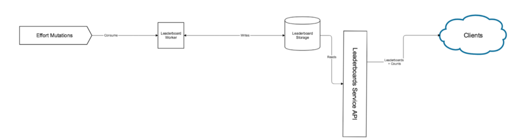 Rebuilding the Segment Leaderboards Infrastructure: Part 4: Accessory Systems