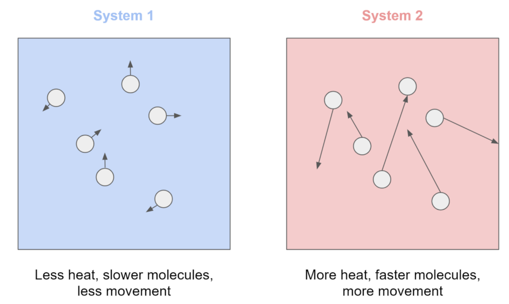 Example of entropy with two systems. One system hot and one system cold.