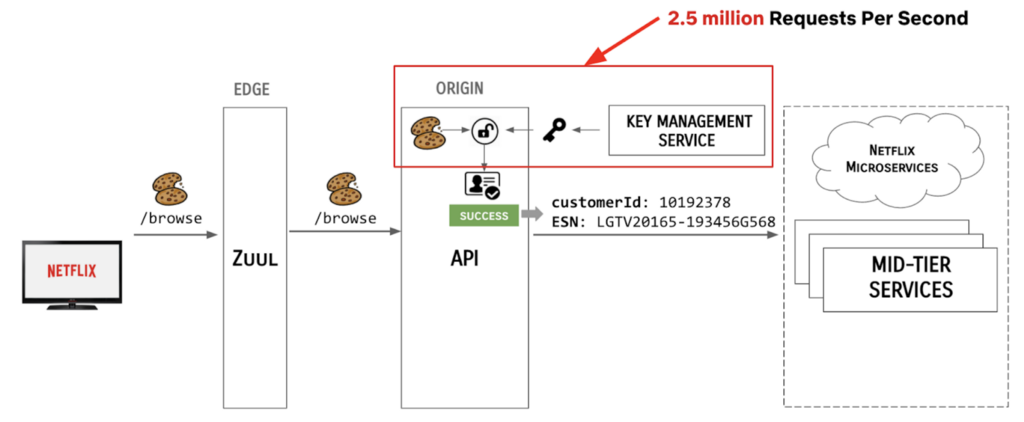 2.5 million requests per second required key management services