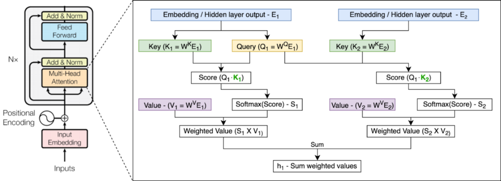 Transformer-XL Explained: Combining Transformers and RNNs into a State-of-the-art Language Model