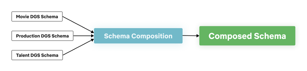 Schema Composition Phases