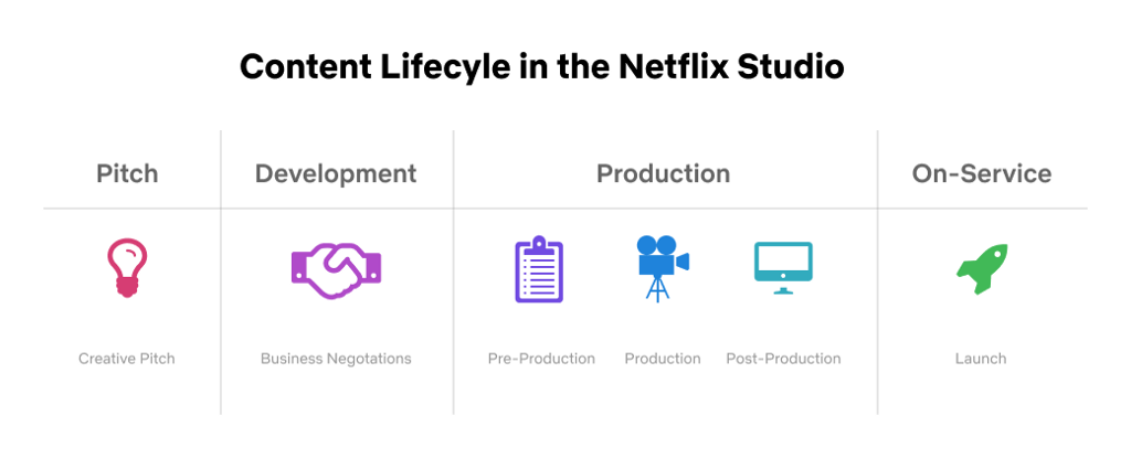 Netflix Studio Content Lifecycle