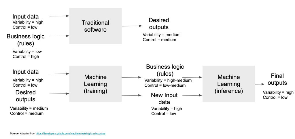 A view on machine learning operations infrastructure