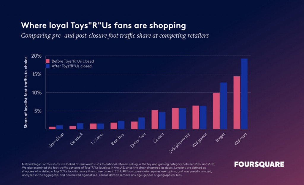 graph showing where local Toys R Us fans are shopping