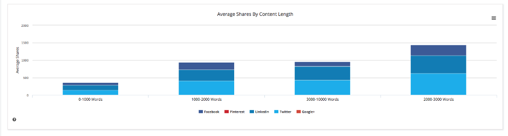 preferred length for hubspot content