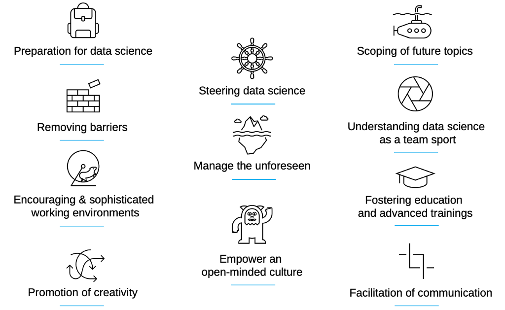 The 7 Tasks in Data Science Management