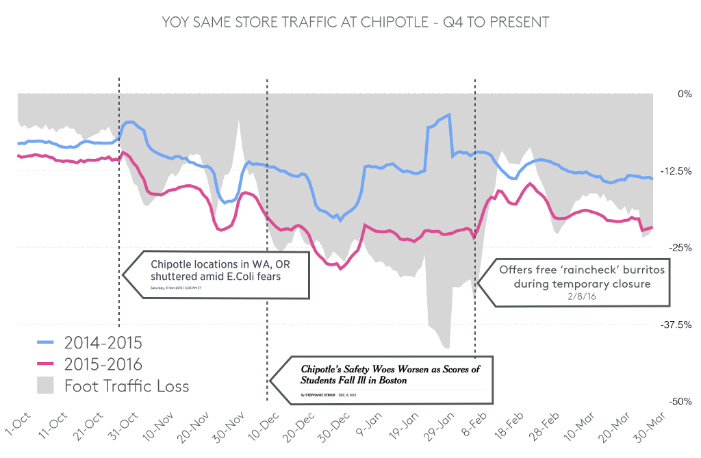 YOY same store traffic chart for Chipotle