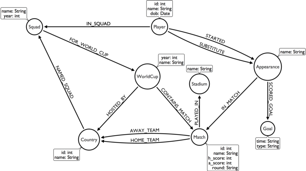 indywatch feed all munity Nurse Liaison Resume Sample before we get to that lets first take a look at the neo4j graph model that weve created