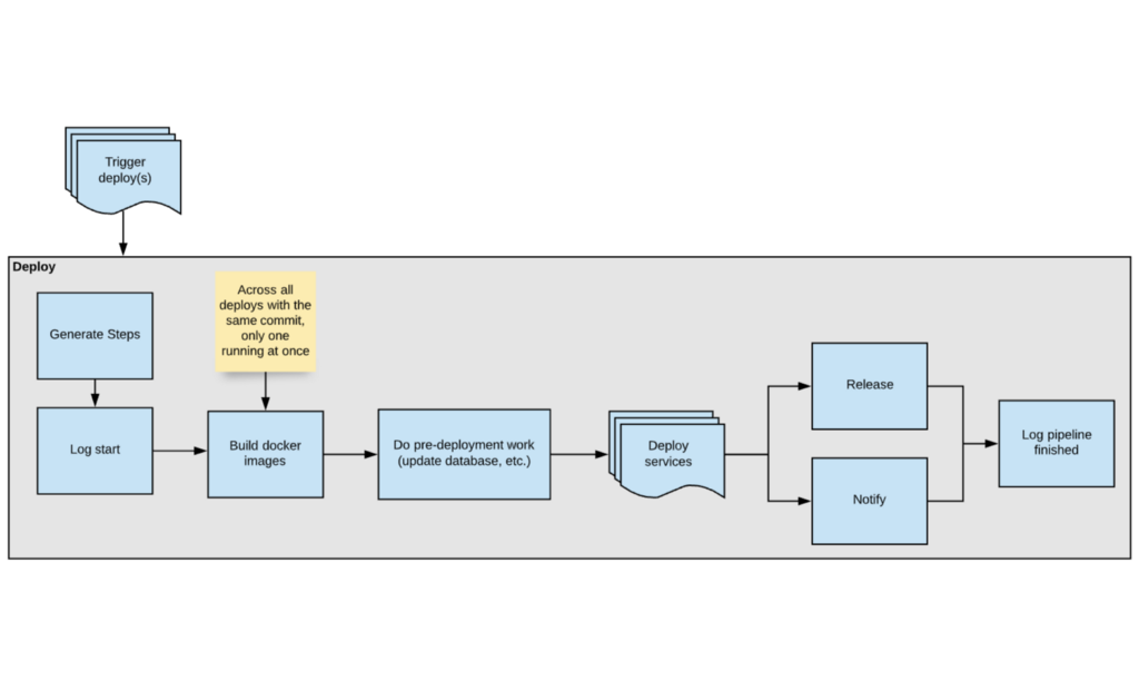 Diagram of deploy pipeline before my project