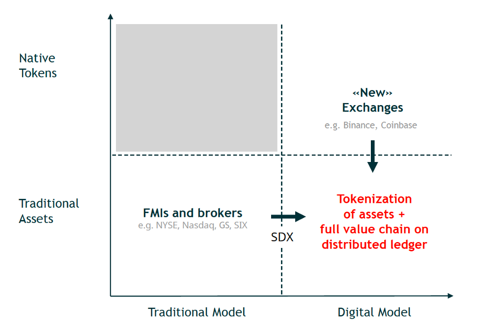 Swiss Digital Exchange Innovation The Way Ed By