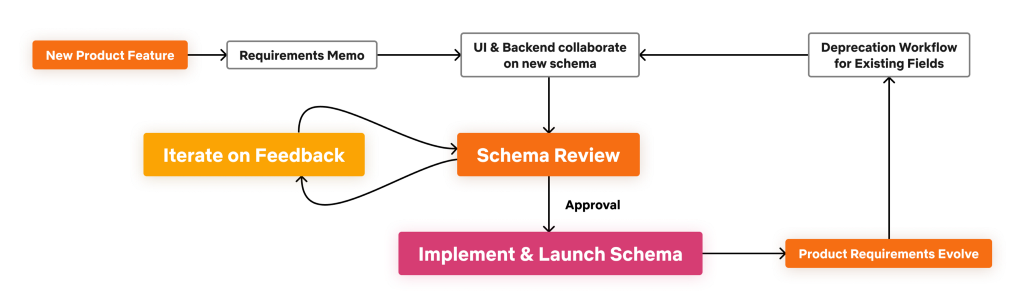 Schema Design Workflow Diagram