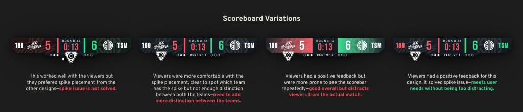 Few variations for the scoreboard which will be used in in-round experience (by Sumeet Pandhare aka itssumeetp).
