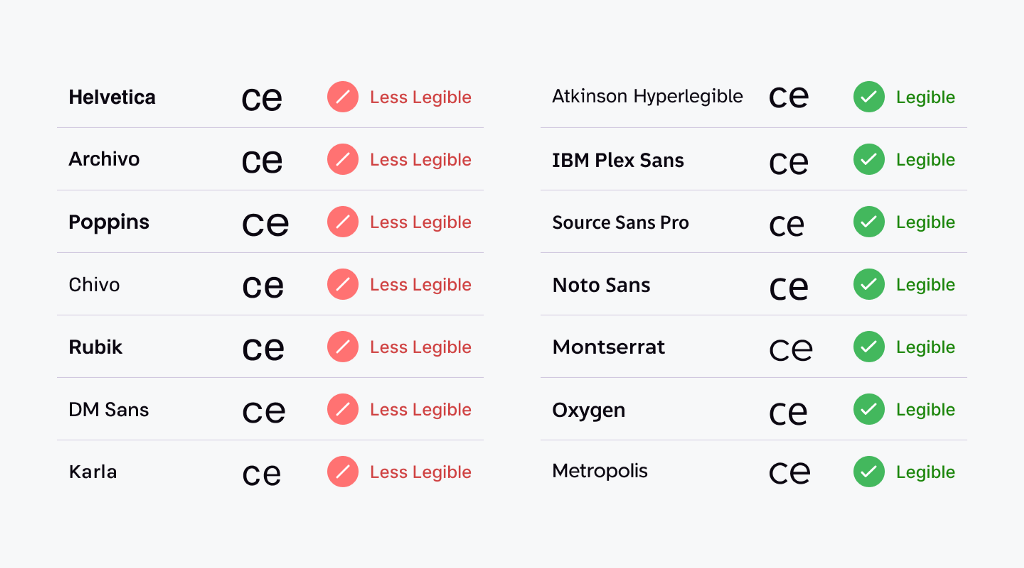 Wide openings for characters like c and e make a typeface more legible