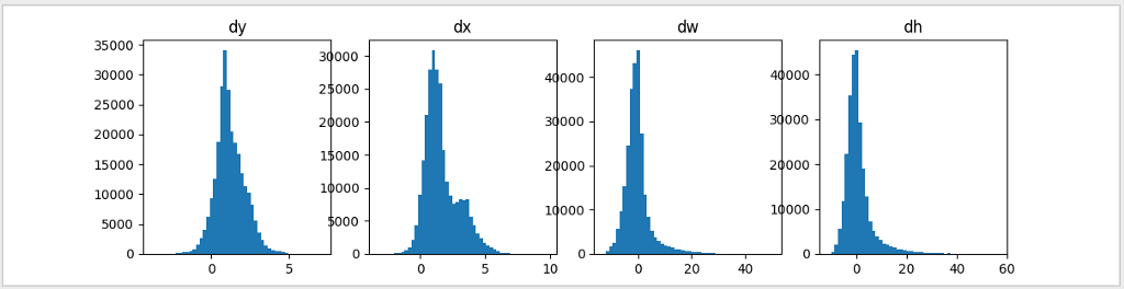 What do we learn from region based object detectors (Faster R-CNN, R
