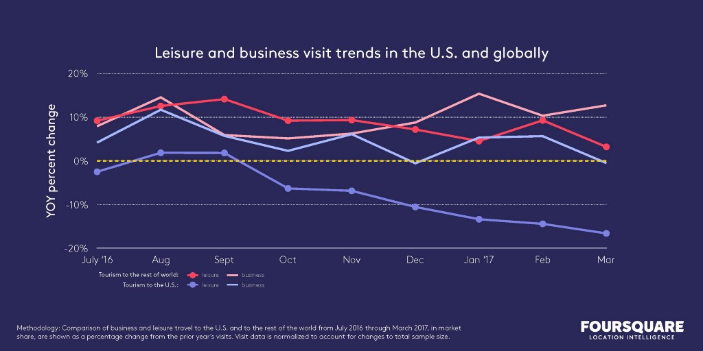 leisure and business visit trends in the U.S. and globally chart