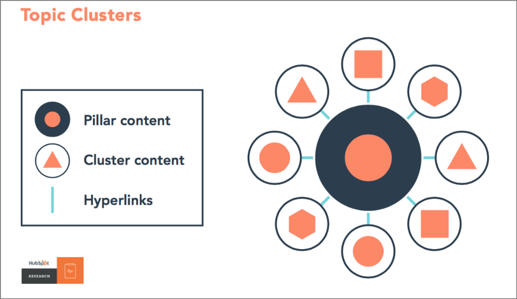 Topic cluster methodology by Hubspot