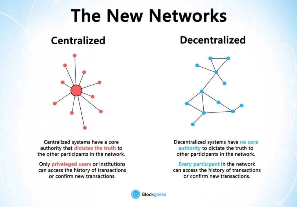 Decentralized vs. Centralized (Image: blockgeeks.com)