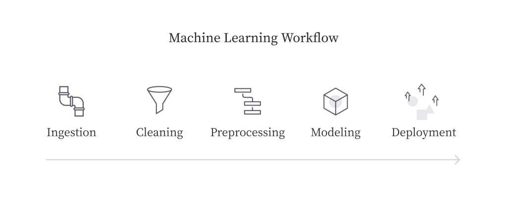 Pipelines: Automated machine learning with HyperParameter Tuning!