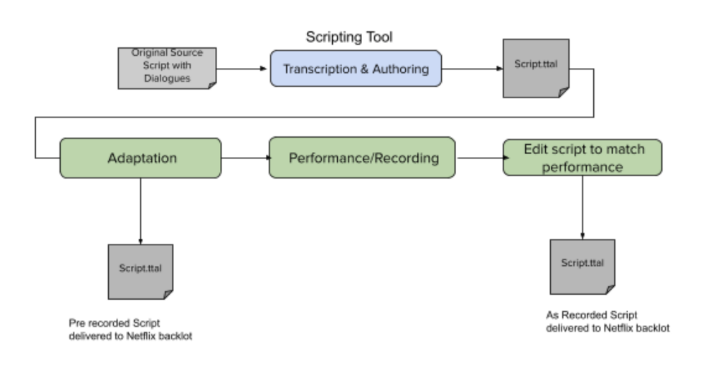 Introducing Netflix Timed Text Authoring Lineage