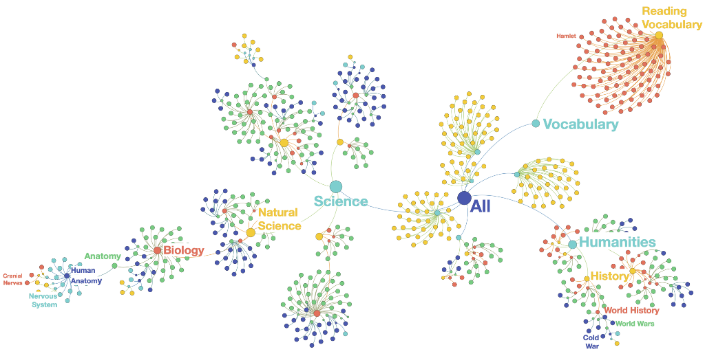 Keeping It Classy: How Quizlet uses hierarchical classification to label content with academic…