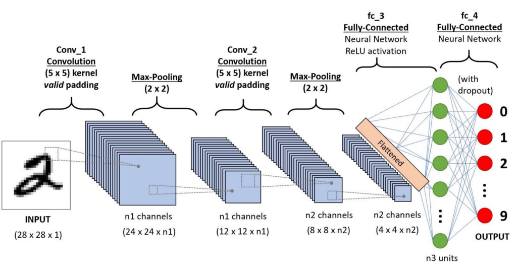 Convolutional Neural Networks in plain English
