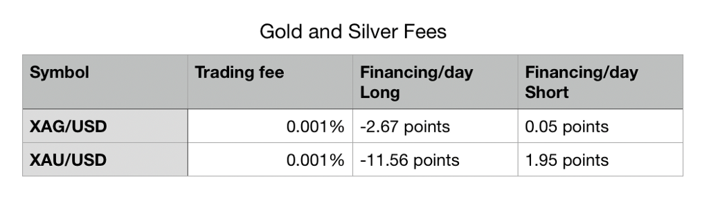 PrimeXBT Reduces Fees Across Forex and Crypto Assets - 1*4XpQhDafHZ7oleybOQr9Fw